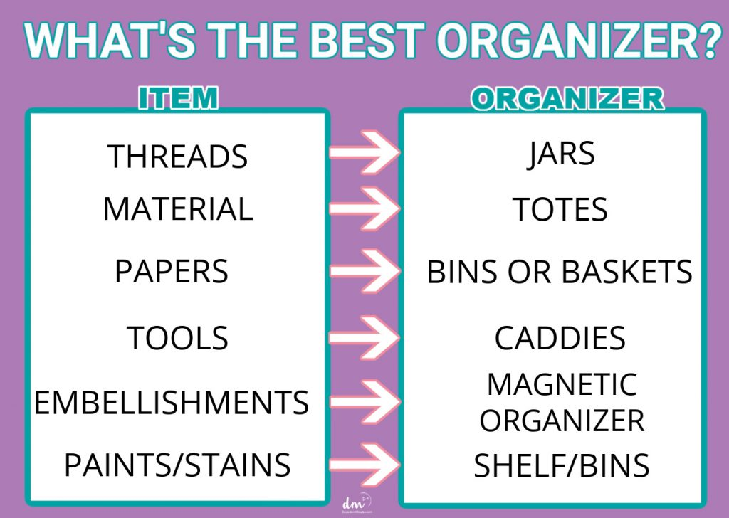 A GRID OF ORGANIZING OPTIONS FOR EACH CRAFT SUPPLY to organize your craft room